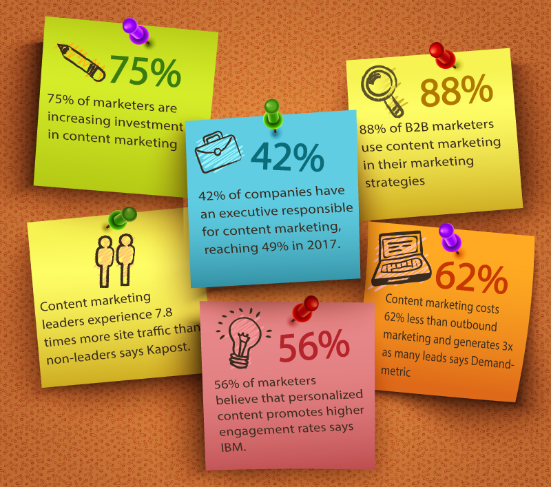 How content marketing generates leads and sales for your business