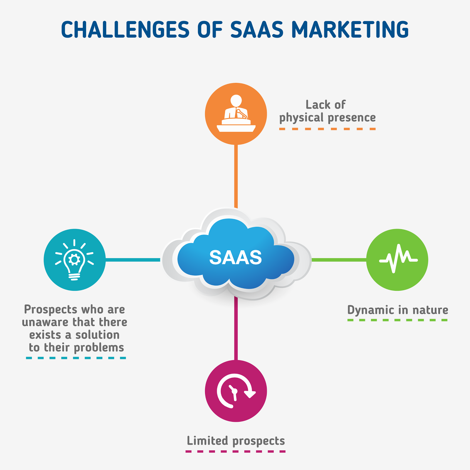 What makes SaaS Marketing different and challenges of SaaS marketing?