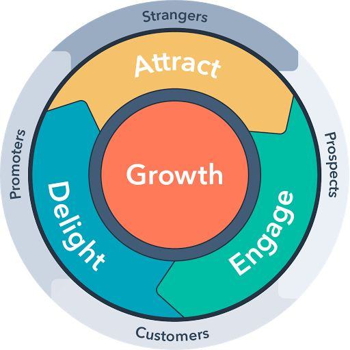 Why make a move from funnel to the flywheel?